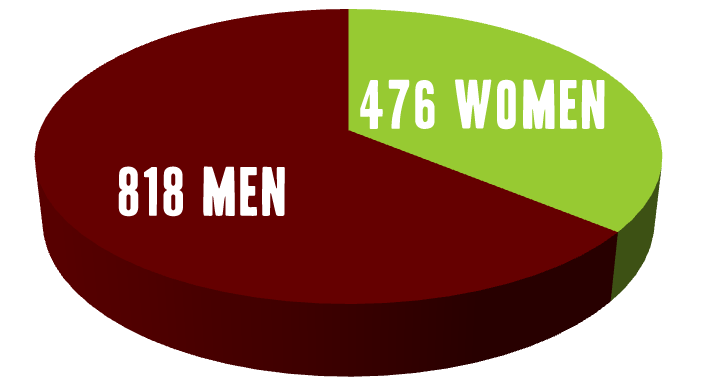 Wine Century Club: Men 818 Women 476