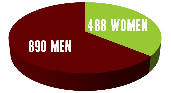 488 Women 890 Men